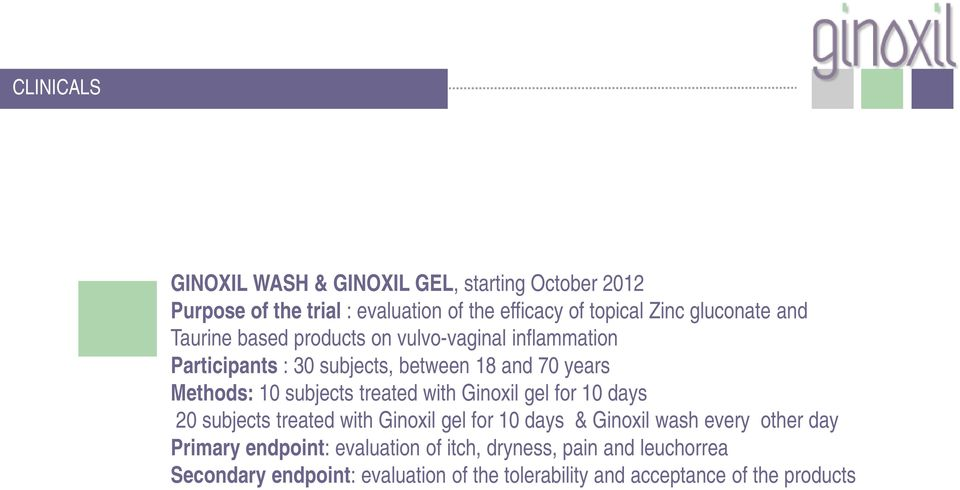 subjects treated with Ginoxil gel for 10 days 20 subjects treated with Ginoxil gel for 10 days & Ginoxil wash every other day