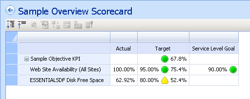 53 Figure 65: Add Service Level Target The next step is to add the new target column to the scorecard. To do this, expand the Metrics folder in the Available Items pane.