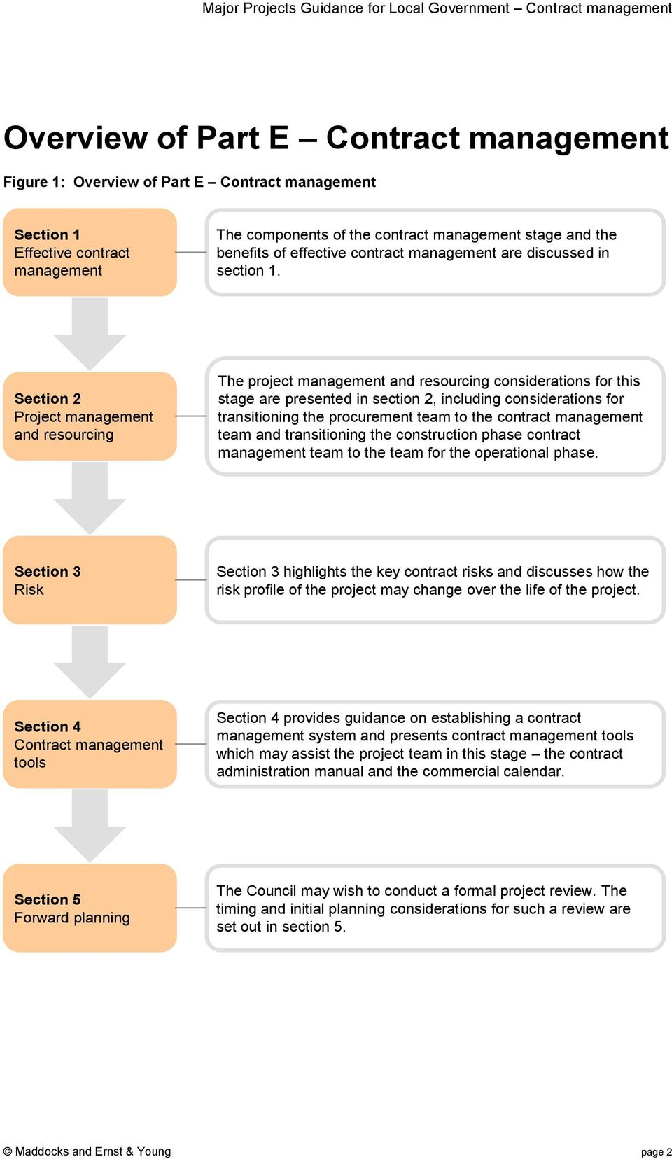 Section 2 Project management and resourcing The project management and resourcing considerations for this stage are presented in section 2, including considerations for transitioning the procurement