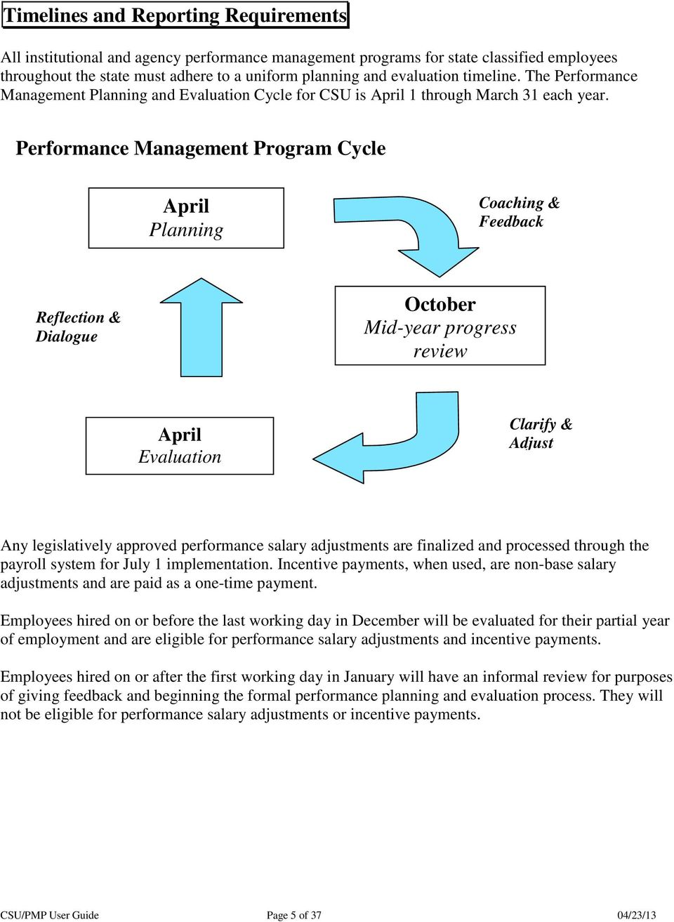 Performance Management Program Cycle April Planning Coaching & Feedback Reflection & Dialogue October Mid-year progress review April Evaluation Clarify & Adjust Any legislatively approved performance