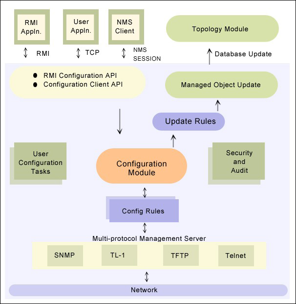 WebNMS Framework Configuration Management Architecture WebNMS Framework Configuration Management makes building complex configuration management applications easy.