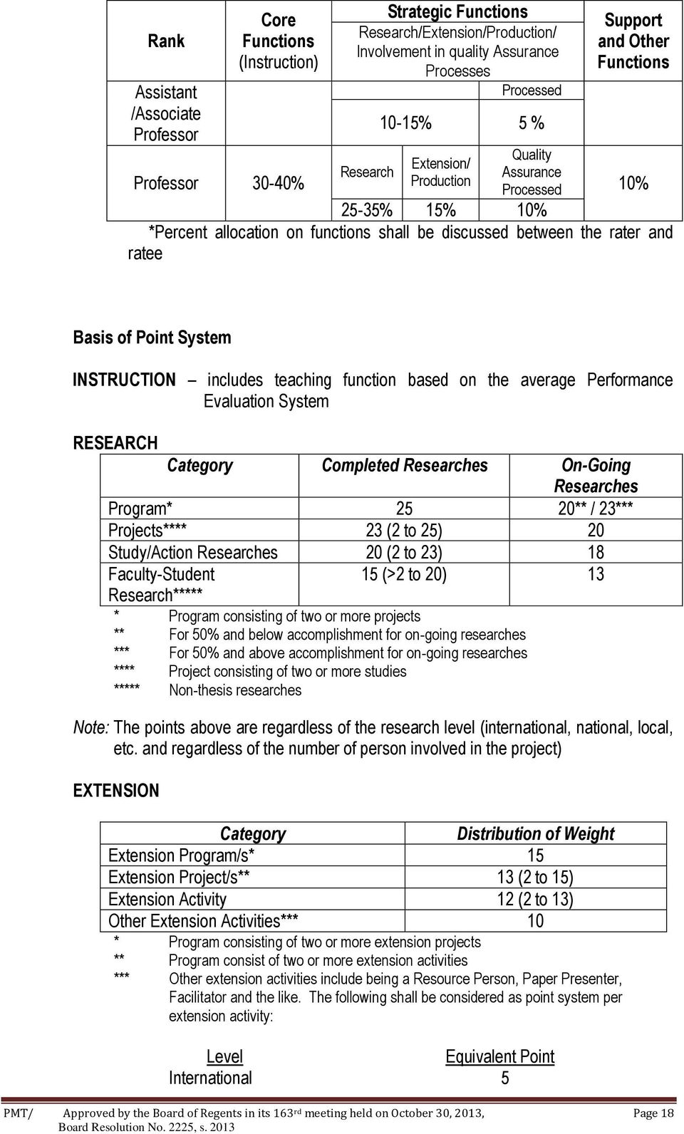 Point System INSTRUCTION includes teaching function based on the average Performance Evaluation System RESEARCH Category Completed Researches On-Going Researches Program* 25 20** / 23*** Projects****
