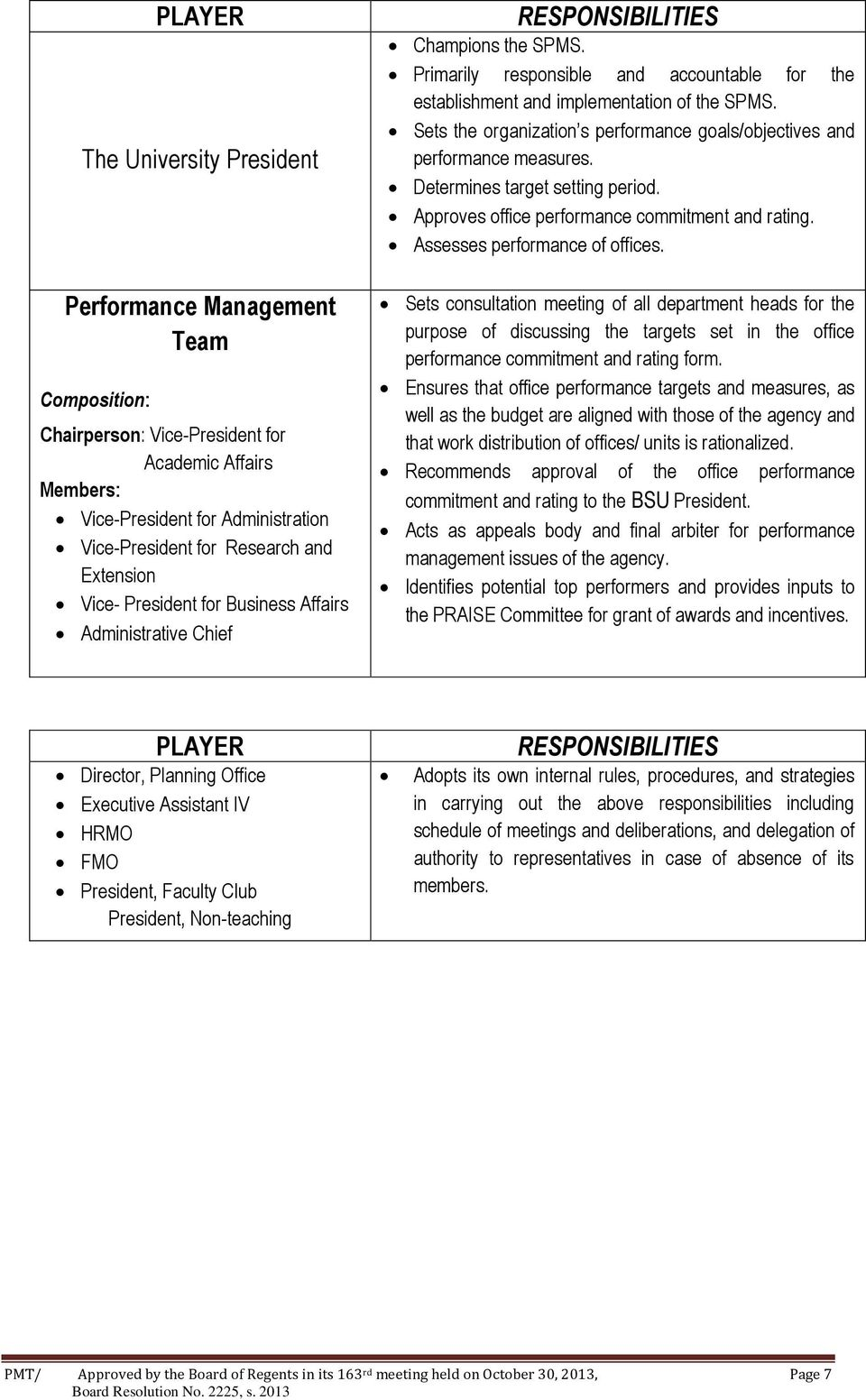 Sets the organization s performance goals/objectives and performance measures. Determines target setting period. Approves office performance commitment and rating. Assesses performance of offices.