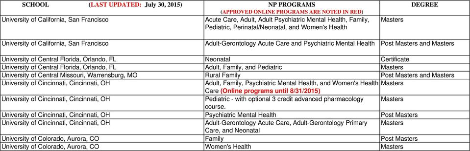 Pediatric University of Central Missouri, Warrensburg, MO Rural Family Post and University of Cincinnati, Cincinnati, OH Adult, Family, Psychiatric Mental Health, and Women's Health Care (Online