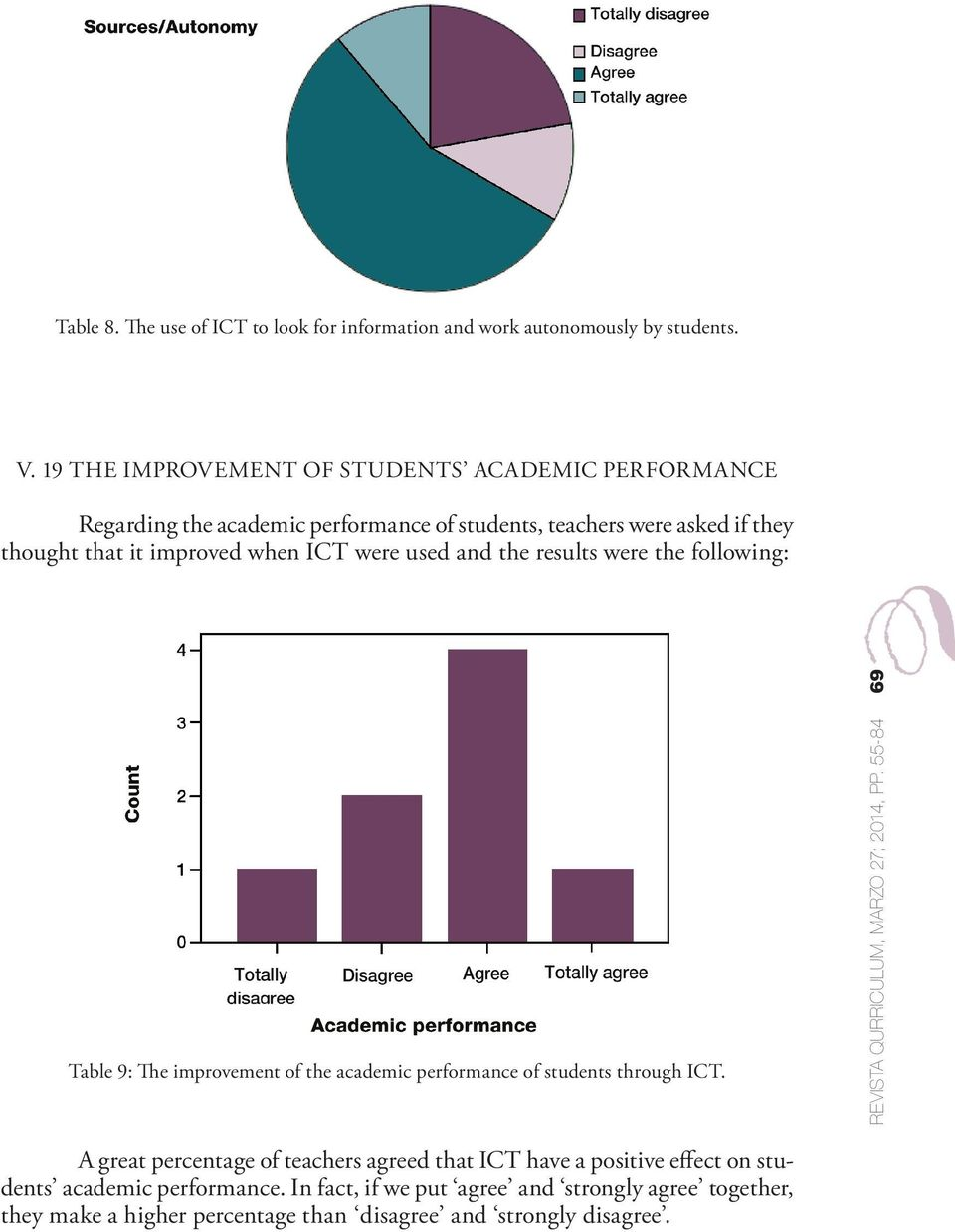 were used and the results were the following: Table 9: The improvement of the academic performance of students through ICT.
