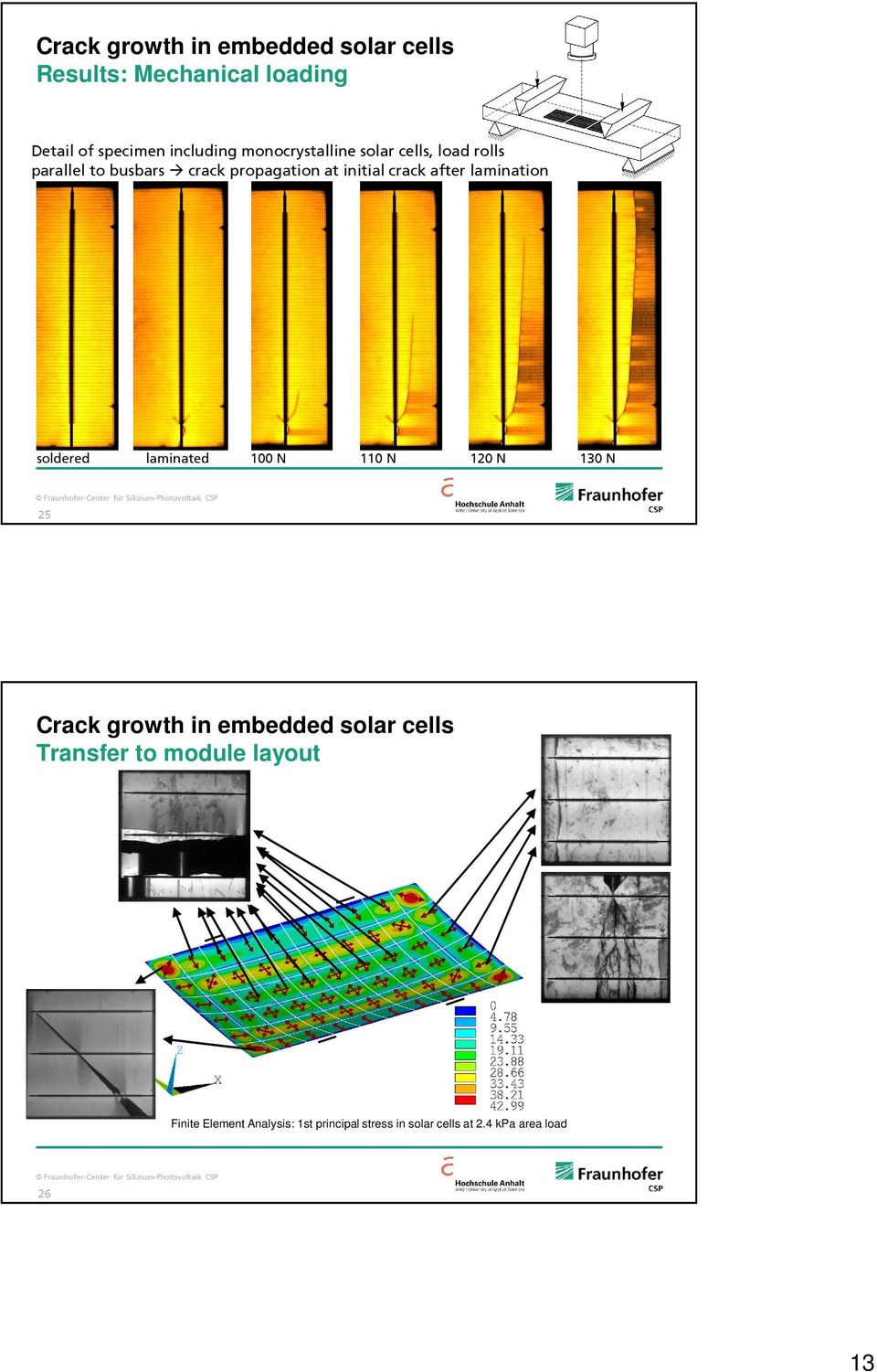 lamination soldered laminated 100 N 110 N 120 N 130 N 25 Crack growth in embedded solar cells
