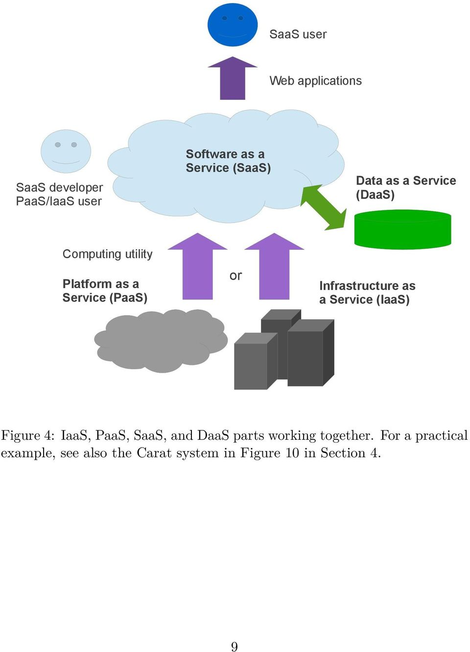 Infrastructure as a Service (IaaS) Figure 4: IaaS, PaaS, SaaS, and DaaS parts