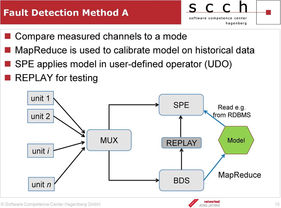 model in user-defined operator (UDO) REPLAY for testing unit 1 unit
