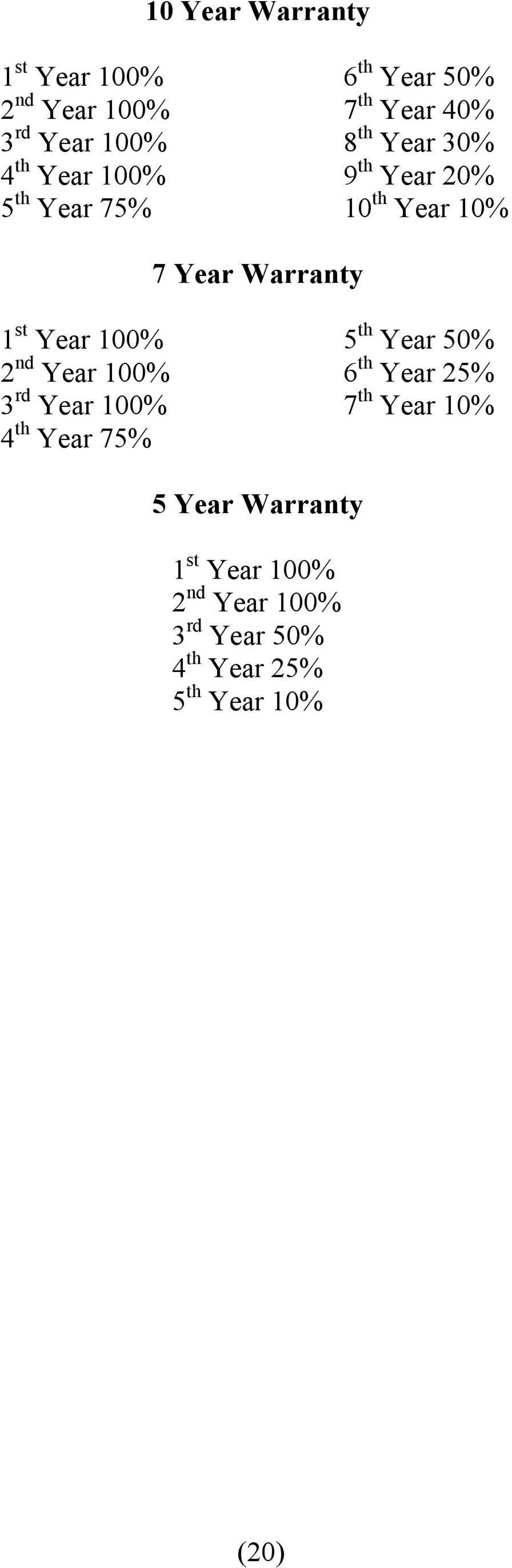 Year 100% 5 th Year 50% 2 nd Year 100% 6 th Year 25% 3 rd Year 100% 7 th Year 10% 4 th Year