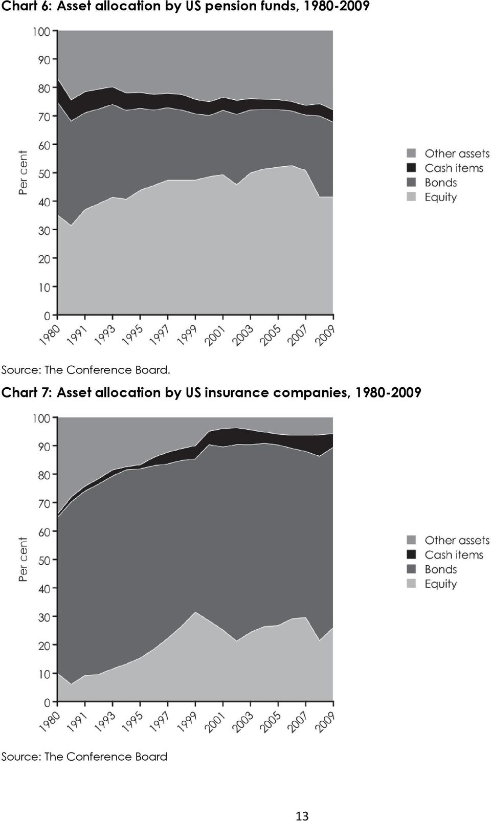 Chart 7: Asset allocation by US insurance