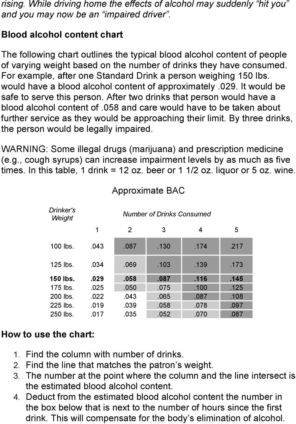For example, after one Standard Drink a person weighing 150 lbs. would have a blood alcohol content of approximately.029. It would be safe to serve this person.