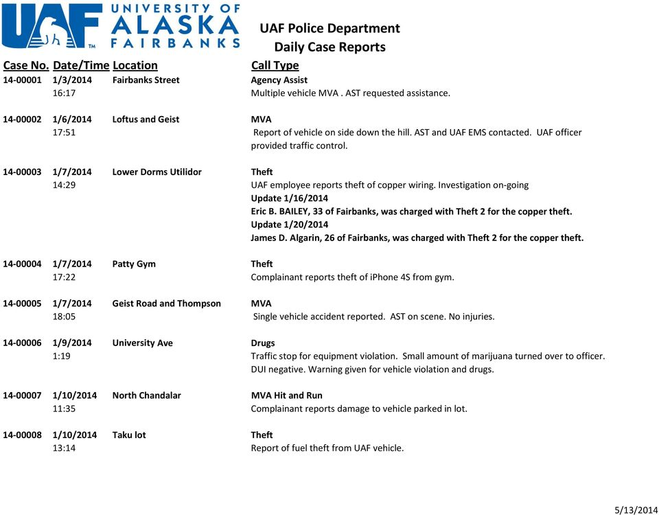 Investigation on going Update 1/16/2014 Eric B. BAILEY, 33 of Fairbanks, was charged with Theft 2 for the copper theft. Update 1/20/2014 James D.