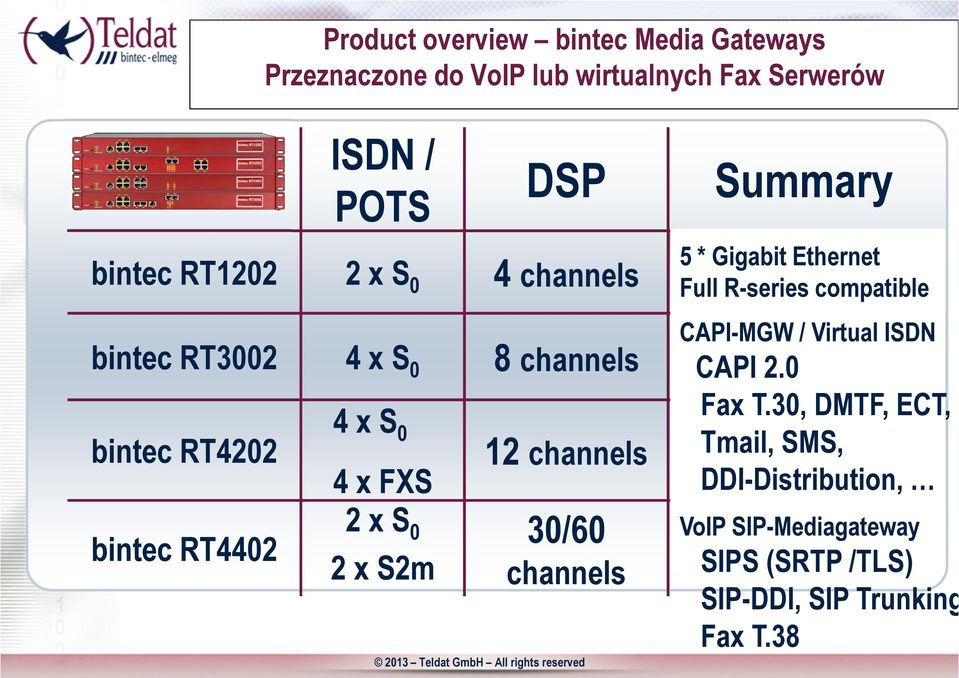 S2m 12 channels 30/60 channels Summary 5 * Gigabit Ethernet Full R-series compatible CAPI-MGW / Virtual ISDN CAPI 2.