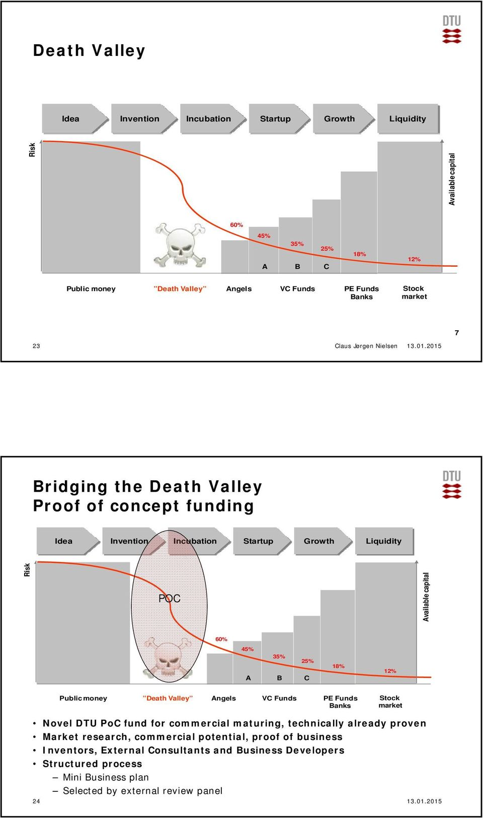 2015 Bridging the Death Valley Proof of concept funding Idea Invention Incubation Startup Growth Liquidity Risk POC Available capital 60% 45% 35% 25% A B C 18% 12% Public money