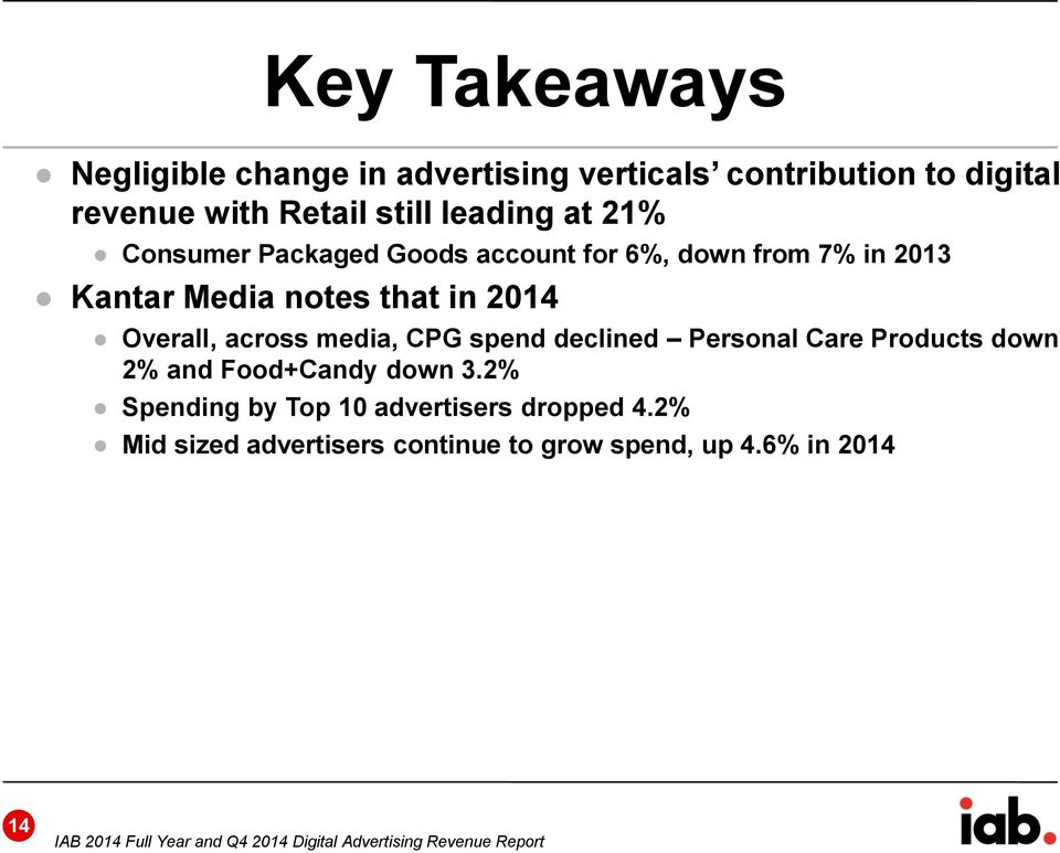 spend declined Personal Care Products down 2% and Food+Candy down 3.2% Spending by Top 10 advertisers dropped 4.