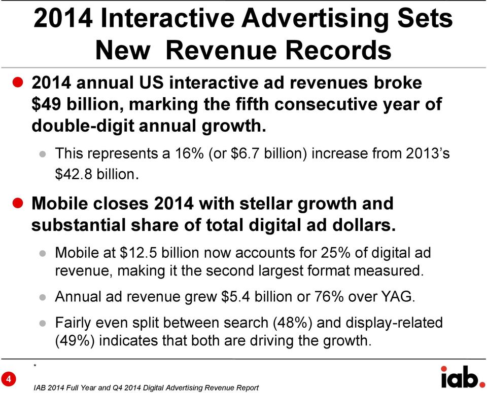 Mobile at $12.5 billion now accounts for 25% of digital ad revenue, making it the second largest format measured. Annual ad revenue grew $5.4 billion or 76% over YAG.
