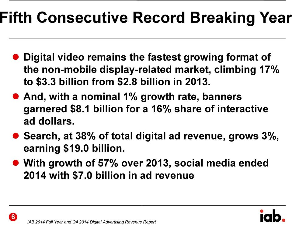 1 billion for a 16% share of interactive ad dollars. Search, at 38% of total digital ad revenue, grows 3%, earning $19.0 billion.