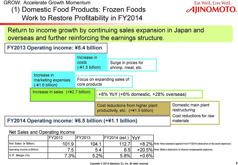 7 billion) Surge in prices for shrimp, meat, etc. Focus on expanding sales of core products +8% YoY (+6% domestic, +28% overseas) Cost reductions from higher plant productivity, etc. (+ 1.