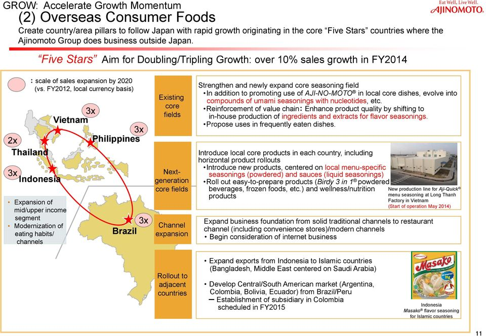 FY2012, local currency basis) 3x Indonesia Expansion of mid/upper income segment Modernization of eating habits/ channels 3x Vietnam 3x Philippines 3x Brazil Existing core fields Nextgeneration core