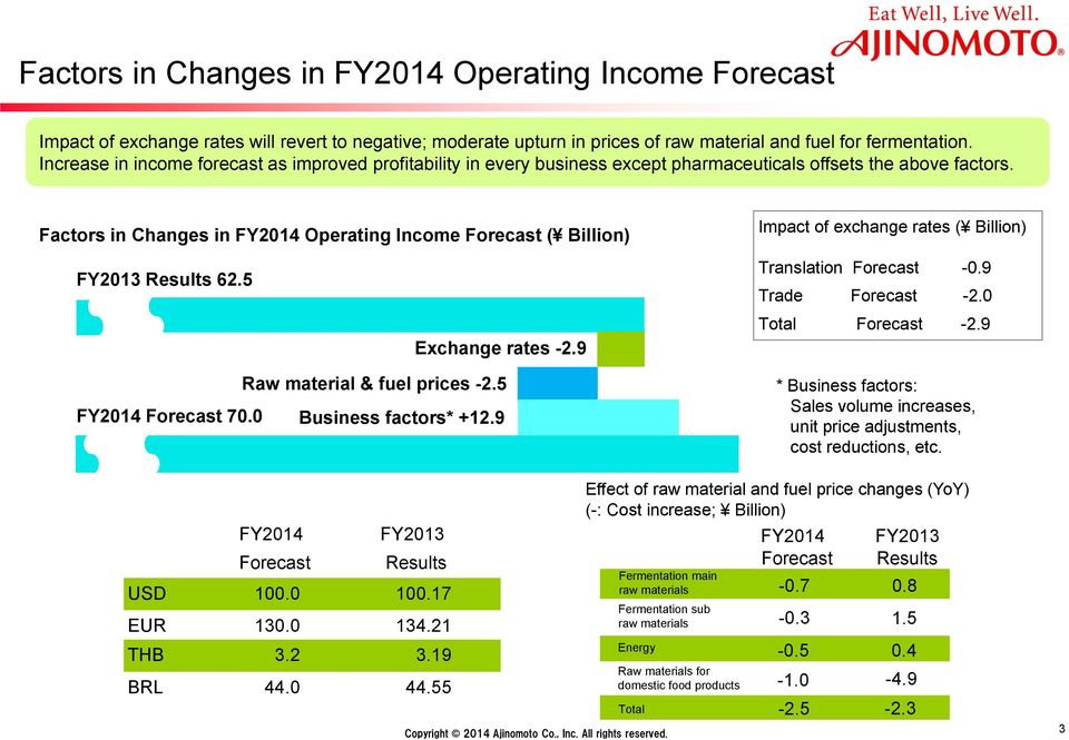 Factors in Changes in FY2014 Operating Income Forecast ( Billion) FY2013 Results 62.5 Exchange rates -2.9 Raw material & fuel prices -2.5 FY2014 Forecast 70.0 Business factors* +12.