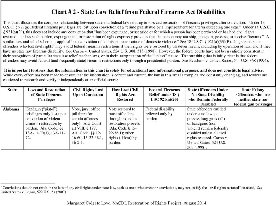 922(g), federal firearms privileges are lost upon conviction of a crime punishable by a imprisonment for a term exceeding one year. Under 18 U.S.C.