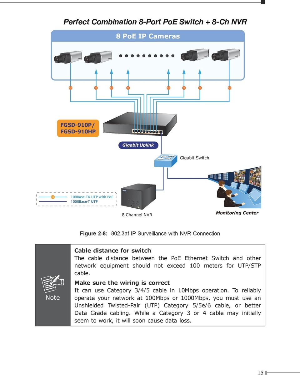 3af IP Surveillance with NVR Connection Note Cable distance for switch The cable distance between the PoE Ethernet Switch and other network equipment should not exceed 100 meters for UTP/STP