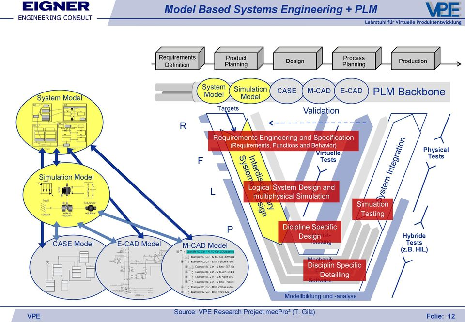 Simulation Model L Logical System Design and multiphysical Simulation Simuation Testing CASE Model E-CAD Model M-CAD Model P Dicipline Specific Design