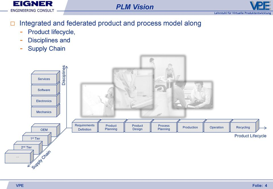 Electronics Mechanics OEM Requirements Definition Product Planning Product Design