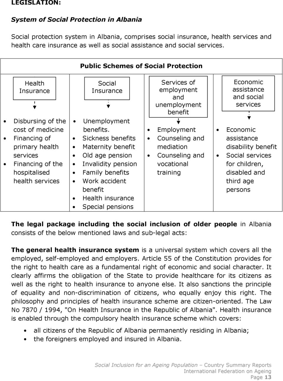 Public Schemes of Social Protection Health Insurance Disbursing of the cost of medicine Financing of primary health services Financing of the hospitalised health services Social Insurance