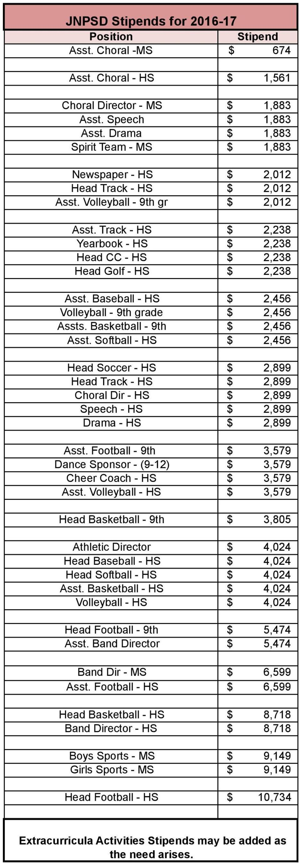 Track - HS $ 2,238 Yearbook - HS $ 2,238 Head CC - HS $ 2,238 Head Golf - HS $ 2,238 Asst. Baseball - HS $ 2,456 Volleyball - 9th grade $ 2,456 Assts. Basketball - 9th $ 2,456 Asst.