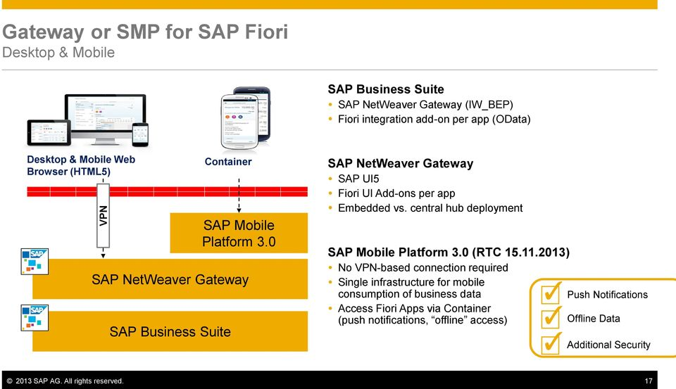 0 SAP NetWeaver Gateway SAP UI5 Fiori UI Add-ons per app Embedded vs. central hub deployment SAP Mobile Platform 3.0 (RTC 15.11.