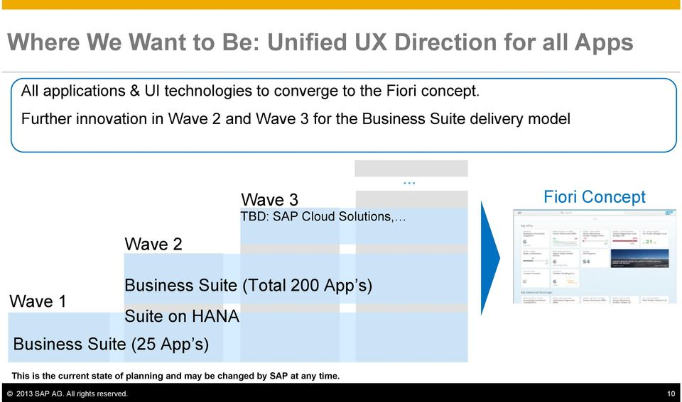 Further innovation in Wave 2 and Wave 3 for the Business Suite delivery model Wave 2 Wave 3 TBD: SAP Cloud