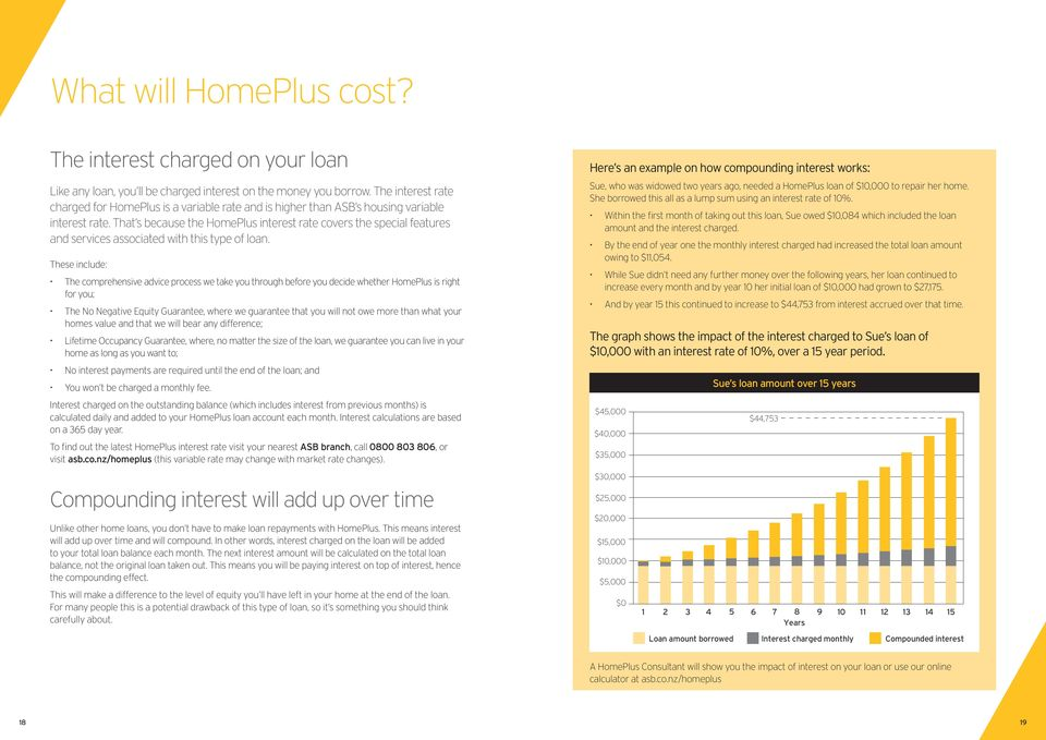 That s because the HomePlus interest rate covers the special features and services associated with this type of loan.