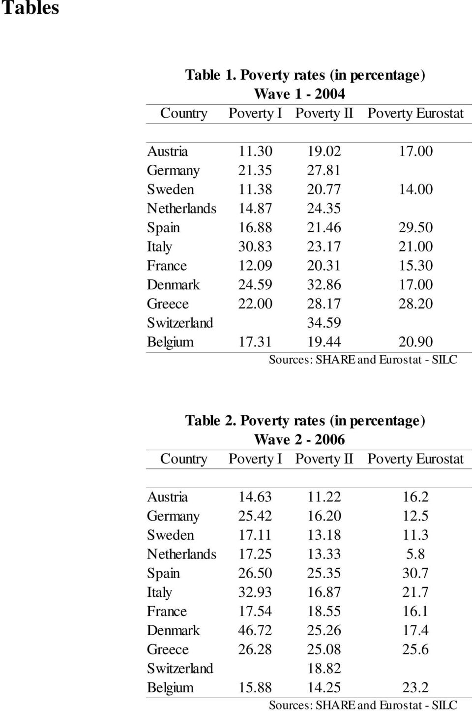 90 Sources: SHARE and Eurostat - SILC Table 2. Poverty rates (in percentage) Wave 2-2006 Country Poverty I Poverty II Poverty Eurostat Austria 14.63 11.22 16.2 Germany 25.42 16.20 12.5 Sweden 17.