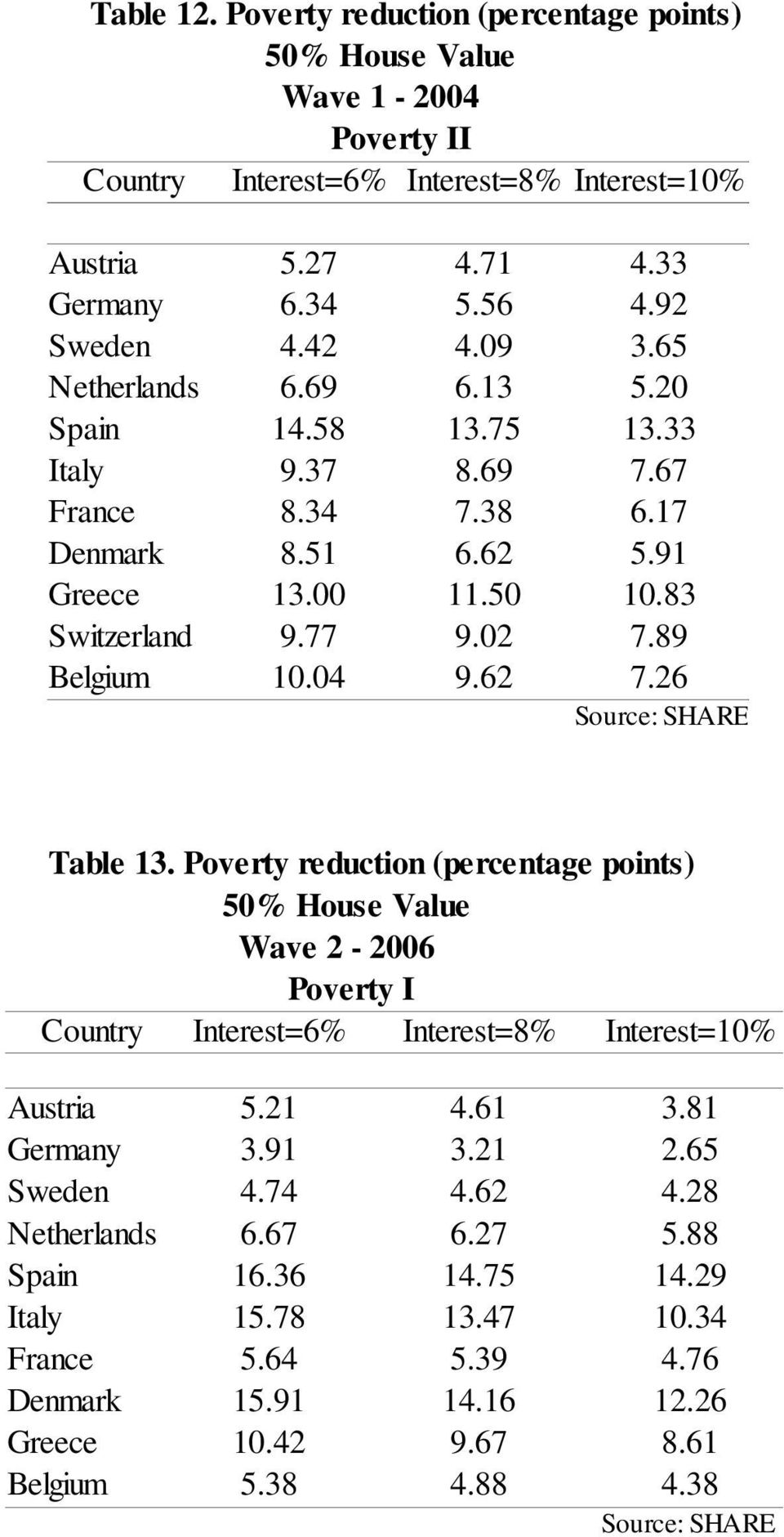89 Belgium 10.04 9.62 7.26 Table 13. Poverty reduction (percentage points) 50% House Value Wave 2-2006 Poverty I Country Interest=6% Interest=8% Interest=10% Austria 5.21 4.61 3.