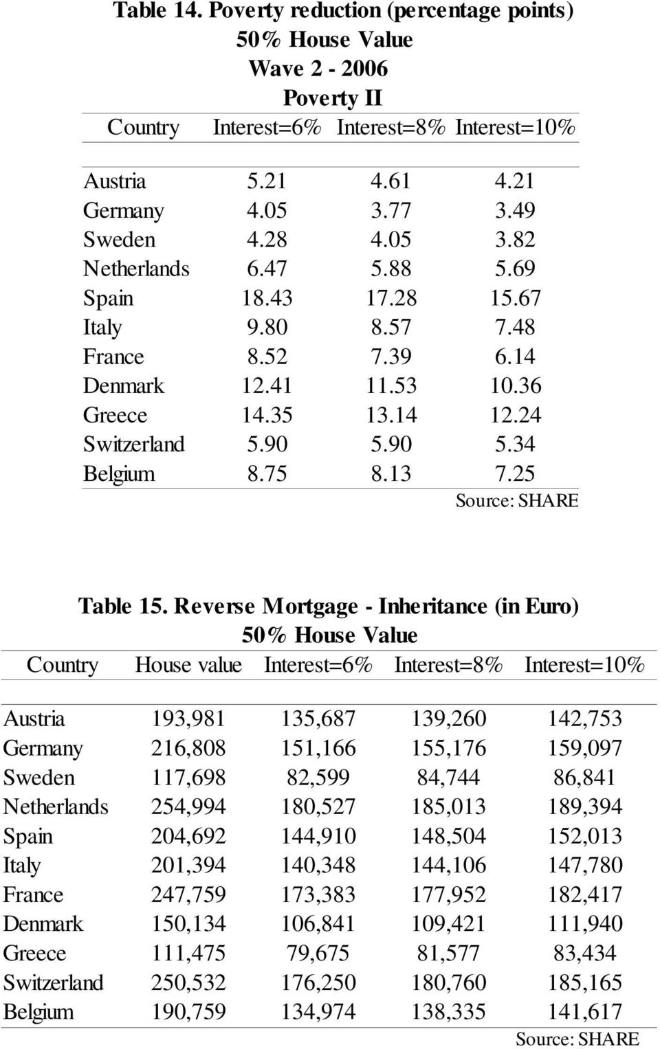 Reverse Mortgage - Inheritance (in Euro) 50% House Value Country House value Interest=6% Interest=8% Interest=10% Austria 193,981 135,687 139,260 142,753 Germany 216,808 151,166 155,176 159,097
