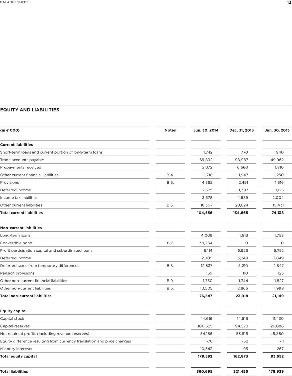 financial liabilities B.4. 1,718 1,947 1,250 Provisions B.5. 4,562