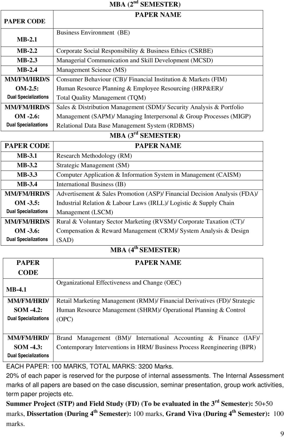 2: Dual Specializations Business Environment (BE) MBA (2 nd SEMESTER) PAPER NAME Corporate Social Responsibility & Business Ethics (CSRBE) Managerial Communication and Skill Development (MCSD)