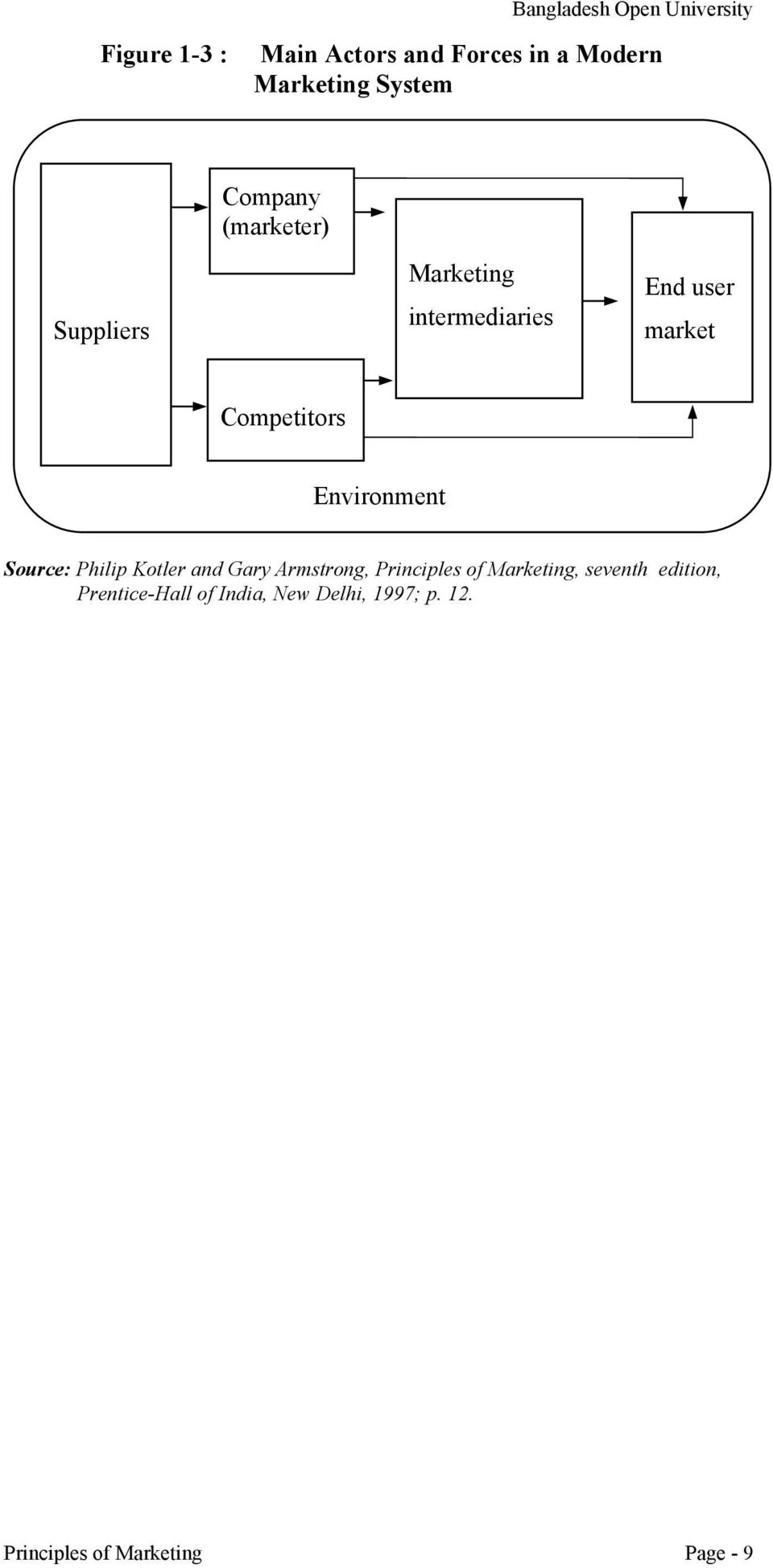 Competitors Environment Source: Philip Kotler and Gary Armstrong, Principles of