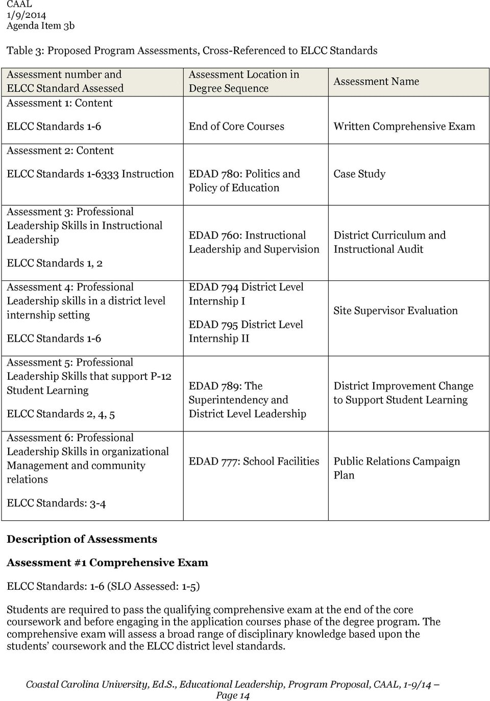Standards 1, 2 Assessment 4: Professional Leadership skills in a district level internship setting ELCC Standards 1-6 Assessment 5: Professional Leadership Skills that support P-12 Student Learning
