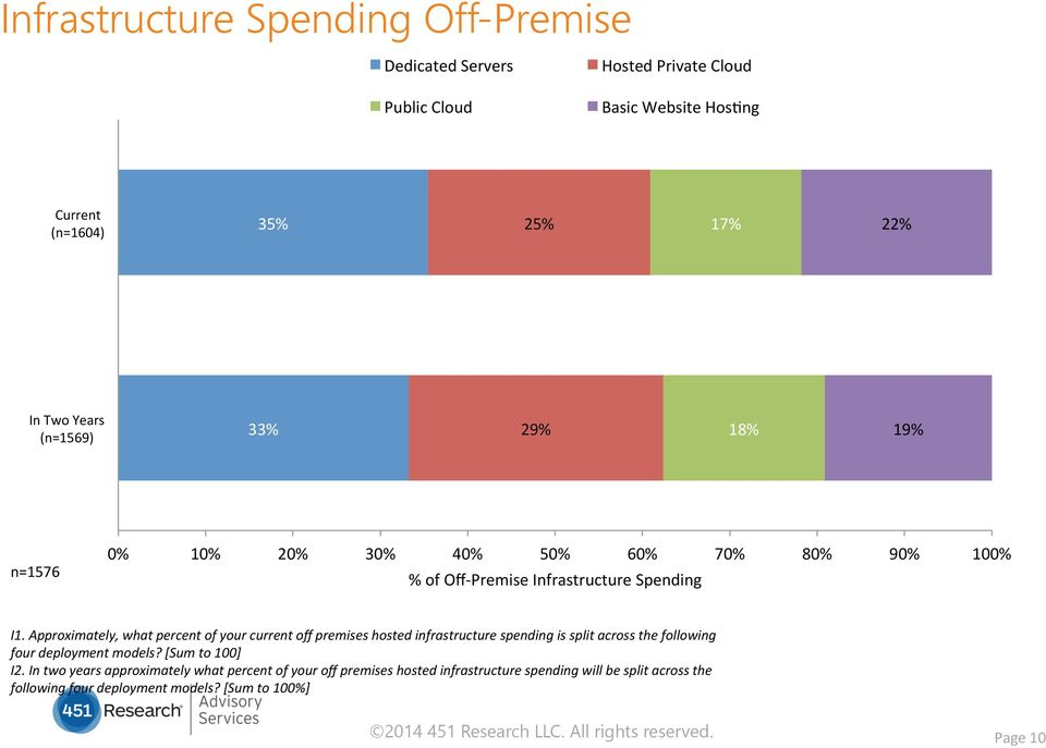Approximately, what percent of your current off premises hosted infrastructure spending is split across the following four deployment models?