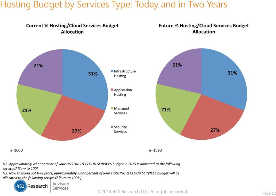 Approximately what percent of your HOSTING & CLOUD SERVICES budget in 2015 is allocated to the following services? [Sum to 100] H3.