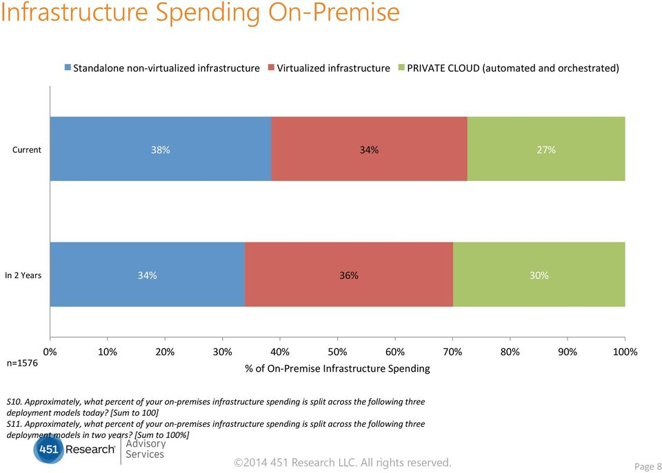 Approximately, what percent of your on- premises infrastructure spending is split across the following three deployment models today? [Sum to 100] S11.