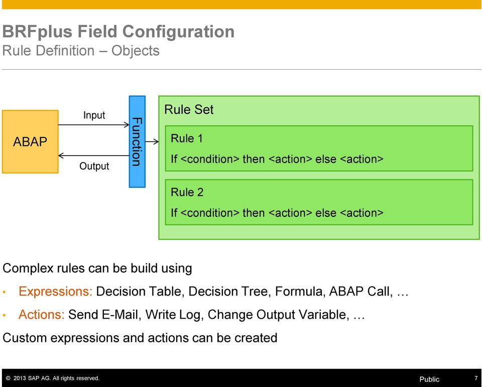 be build using Expressions: Decision Table, Decision Tree, Formula, ABAP Call, Actions: