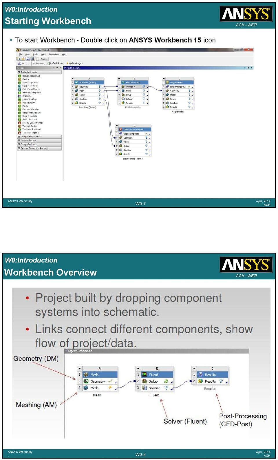 click on ANSYS Workbench 15