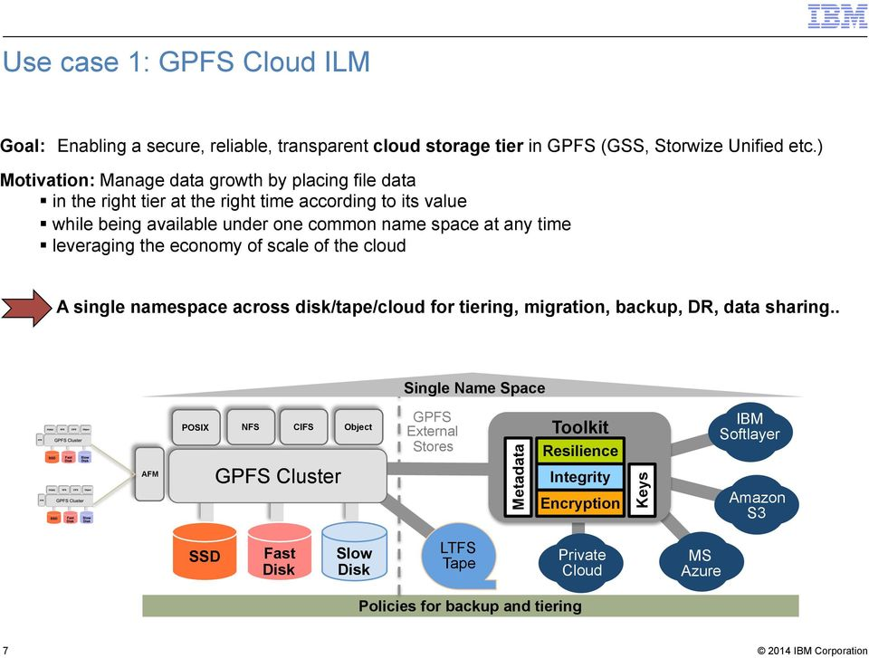 time leveraging the economy of scale of the cloud A single namespace across disk/tape/cloud for tiering, migration, backup, DR, data sharing.