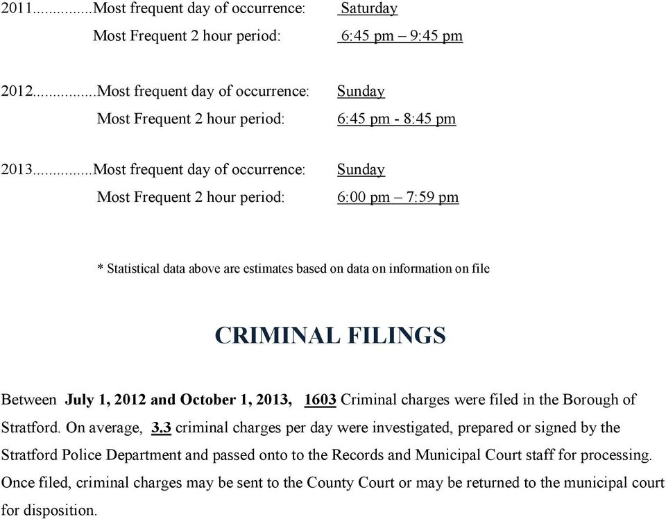 2012 and October 1, 2013, 1603 Criminal charges were filed in the Borough of Stratford. On average, 3.