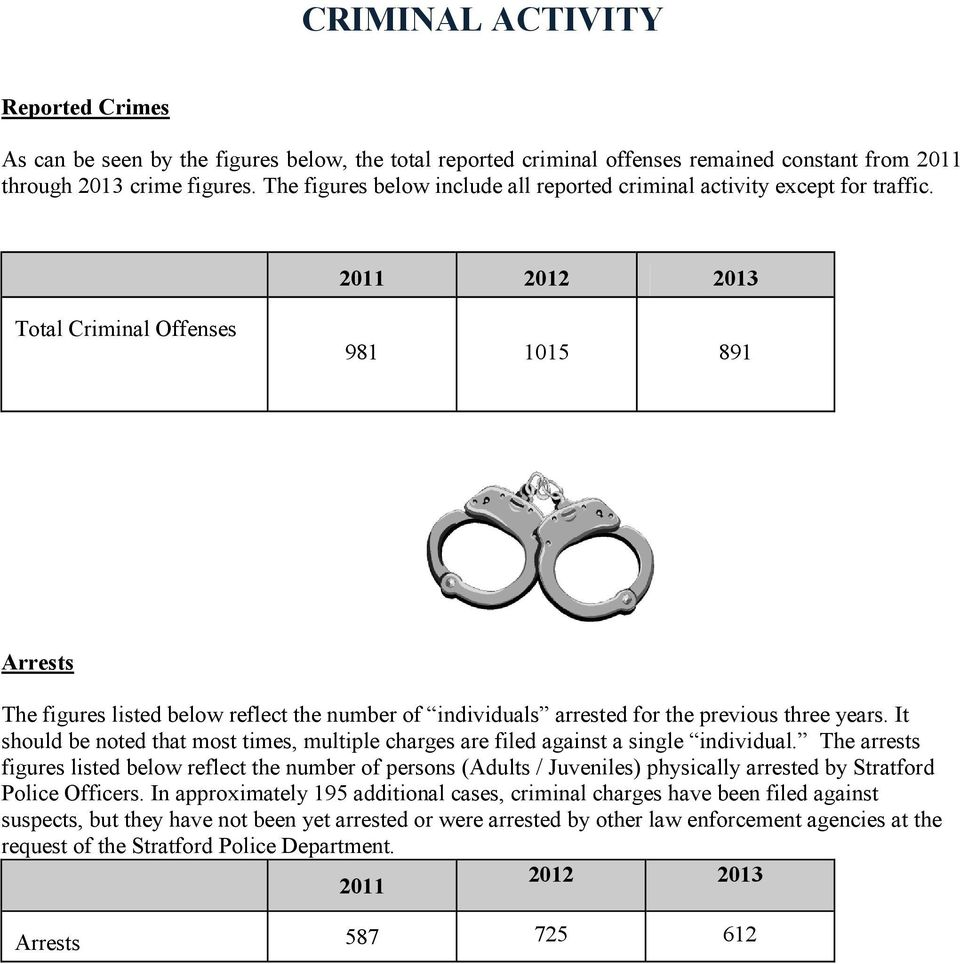 2011 2012 2013 Total Criminal Offenses 981 1015 891 Arrests The figures listed below reflect the number of individuals arrested for the previous three years.
