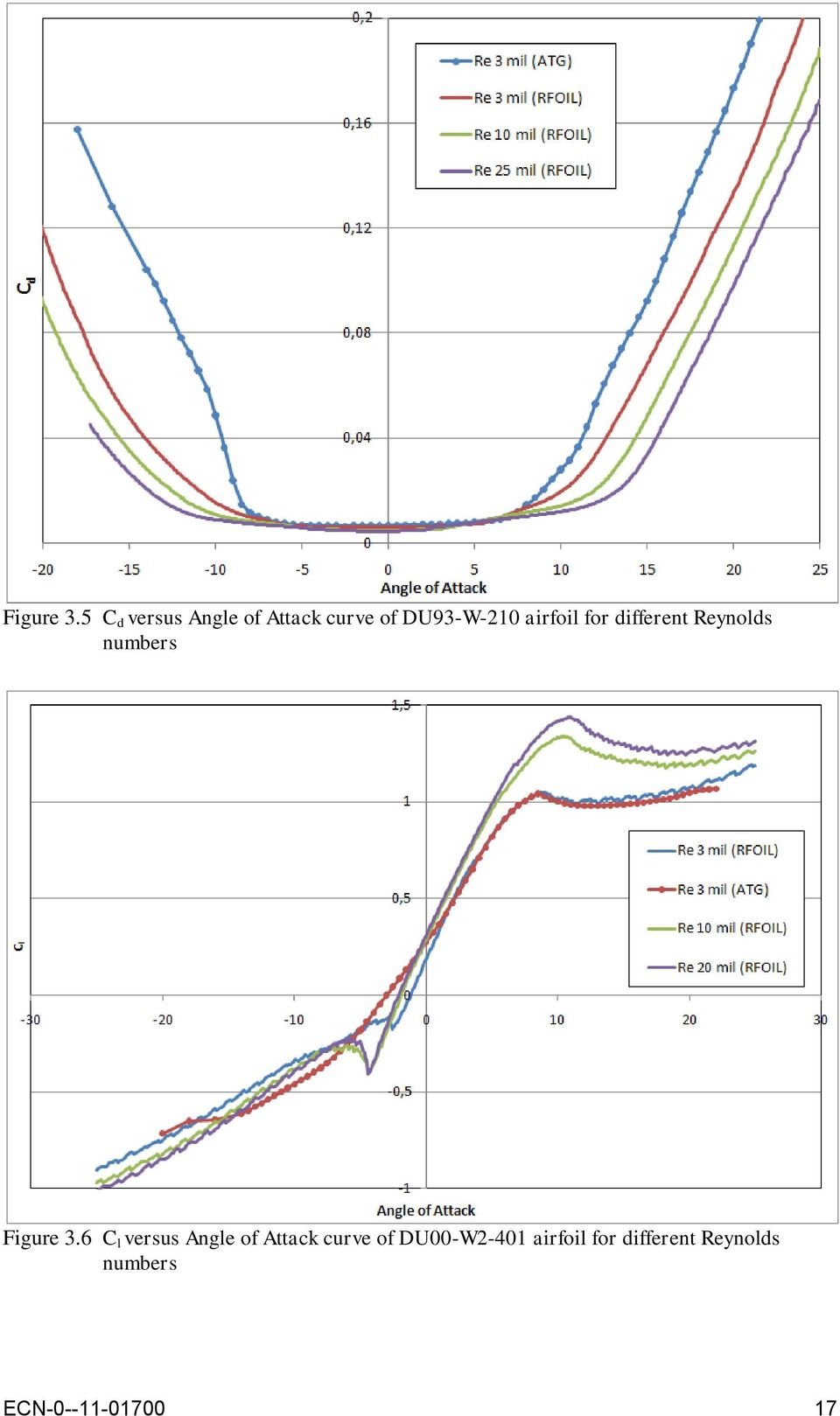 airfoil for different Reynolds numbers 6 C l versus