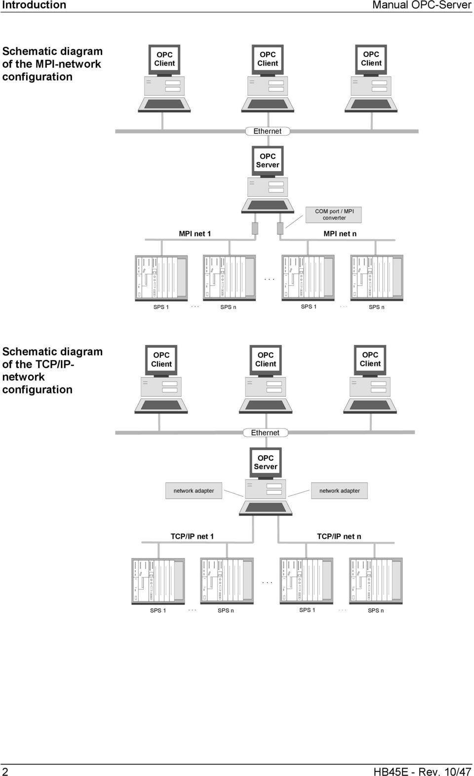 .. SPS n Schematic diagram of the TCP/IPnetwork configuration OPC Client OPC Client OPC Client Ethernet OPC